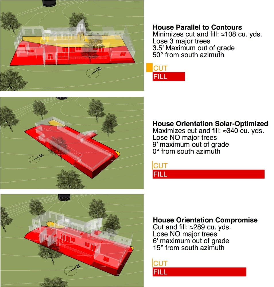 Even on a 16-acre site there isn't complete freedom to site a building for optimum photovoltaic collection. These diagrams illustrate the quantitative analysis undertaken to negotiate competing site work concerns—minimizing cut and fill, preserving trees, and maintaining an accessible floor plan—without unduly compromising solar shading and PV collection. Here, the analytical opportunities of a BIM site model and solar modeling helped satisfy both concerns.